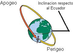 apogeo
